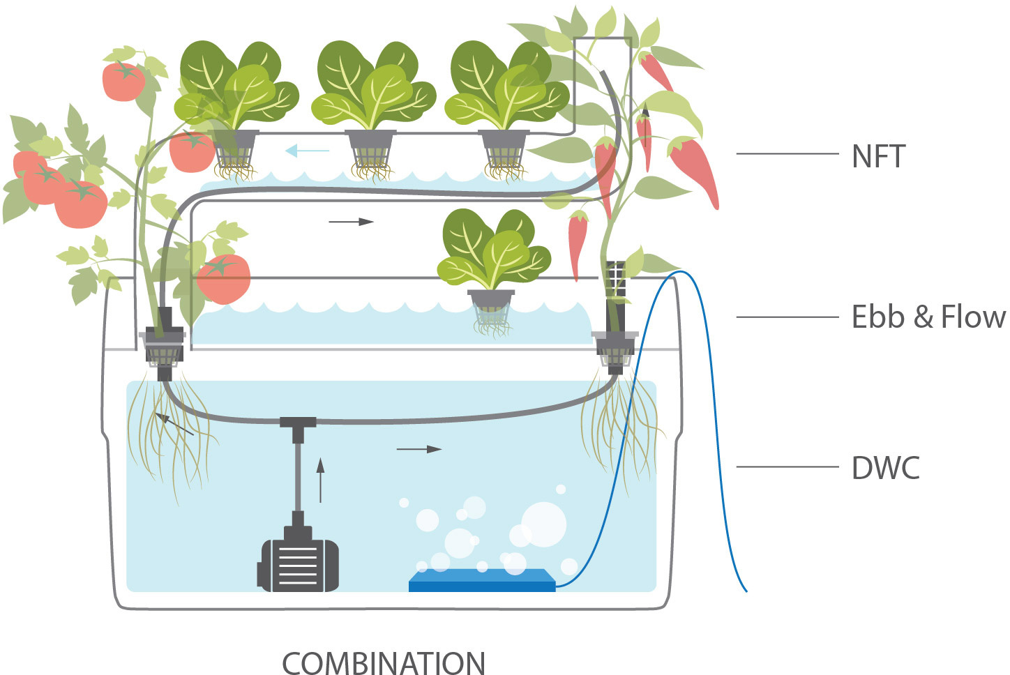 Air Pumps for Supragarden® - The Vertical Hydroponic System