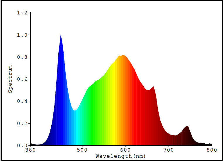 Neutral_spectrum